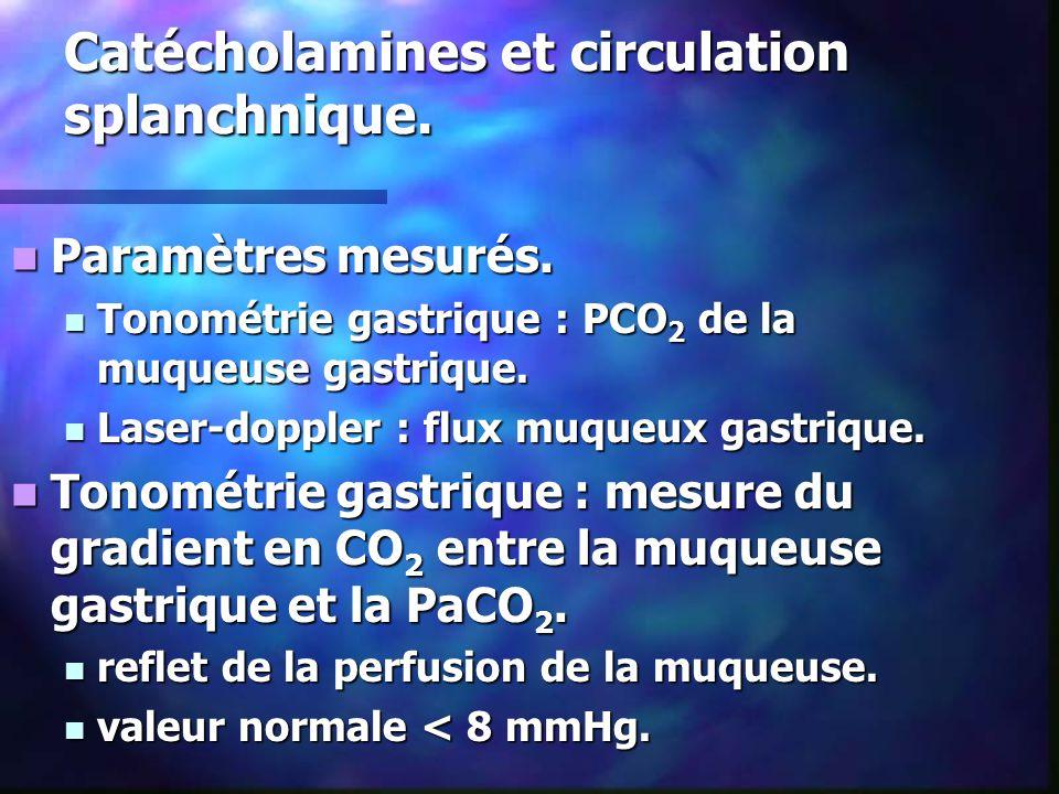 Catécholamines et circulation splanchnique. Paramètres mesurés. Paramètres mesurés. Tonométrie gastrique : PCO 2 de la muqueuse gastrique. Tonométrie