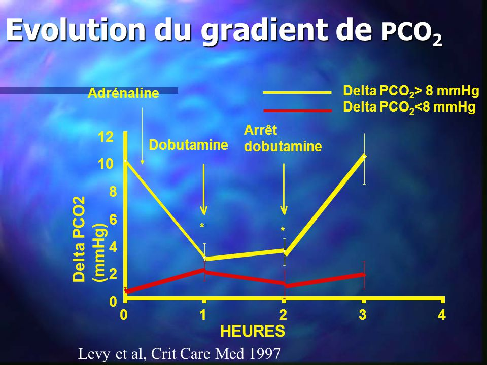 Evolution du gradient de PCO 2 43210 0 2 4 6 8 10 12 Delta PCO 2 > 8 mmHg Delta PCO 2 <8 mmHg HEURES Delta PCO2 (mmHg) Arrêt dobutamine * * Dobutamine Adrénaline Levy et al, Crit Care Med 1997