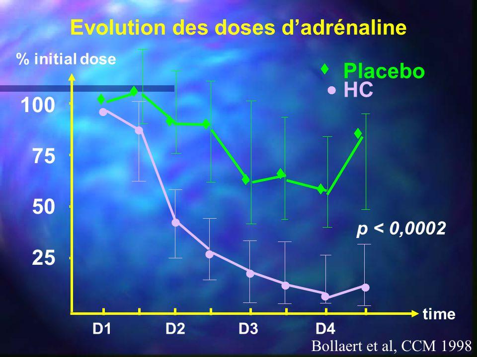 Evolution des doses d'adrénaline Bollaert et al, CCM 1998 100 75 50 25 D1 D2 D3 D4 % initial dose          Placebo HC p < 0,0002 time