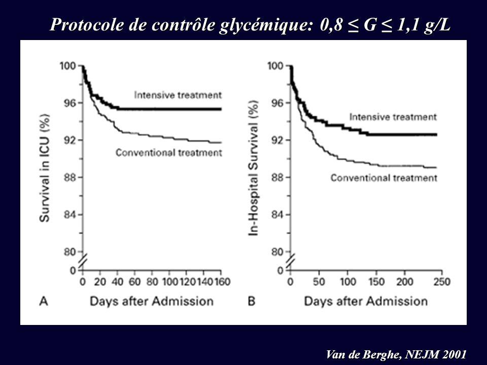 Van de Berghe, NEJM 2001 Protocole de contrôle glycémique: 0,8 ≤ G ≤ 1,1 g/L