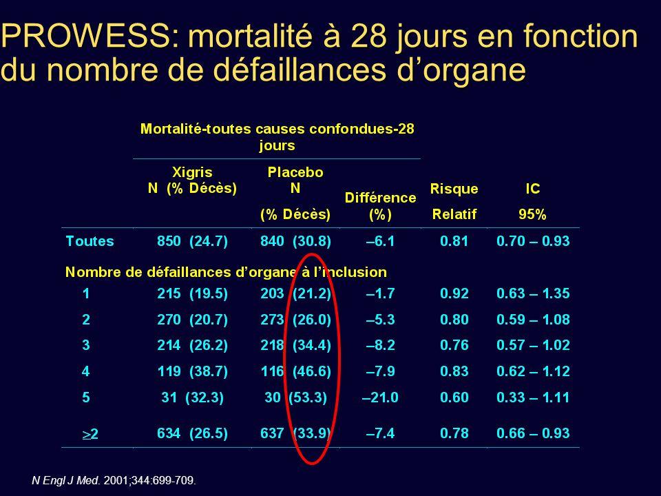 PROWESS: mortalité à 28 jours en fonction du nombre de défaillances d'organe N Engl J Med. 2001;344:699-709.