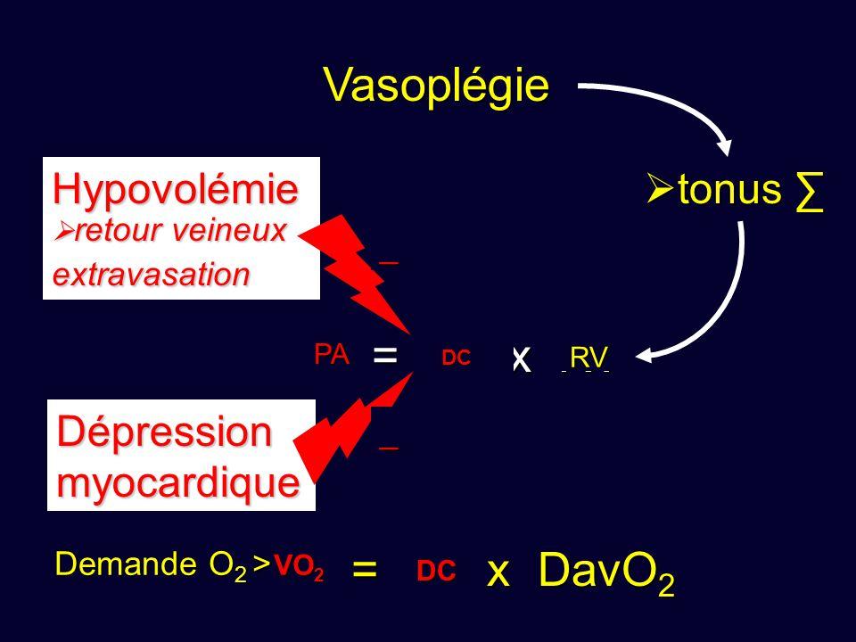 PA = DC x RV VO 2 = DC x DavO 2 Vasoplégie  tonus ∑ Hypovolémie  retour veineux extravasation_ Dépressionmyocardique _ RV DC DC PA DC VO 2 Demande O 2 > DC