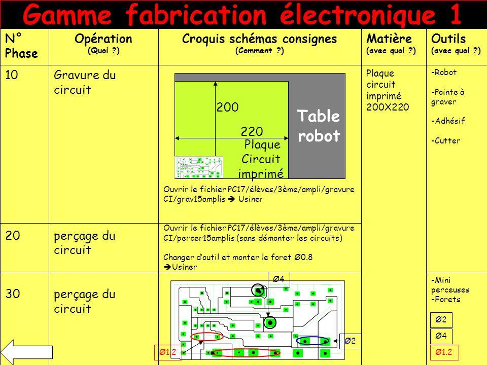 Gamme fabrication électronique 1 N° Phase Opération (Quoi ?) Croquis schémas consignes (Comment ?) Matière (avec quoi ?) Outils (avec quoi ?) 10 20 30