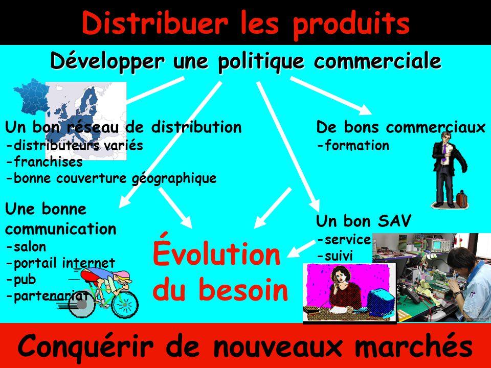 Distribuer les produits Développer une politique commerciale Un bon réseau de distribution -distributeurs variés -franchises -bonne couverture géograp