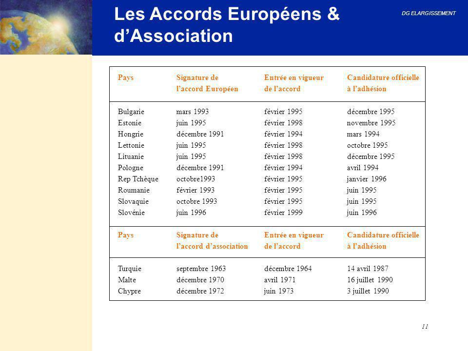 DG ELARGISSEMENT 11 Les Accords Européens & d'Association PaysSignature de Entrée en vigueurCandidature officielle l'accord Européende l'accordà l'adh