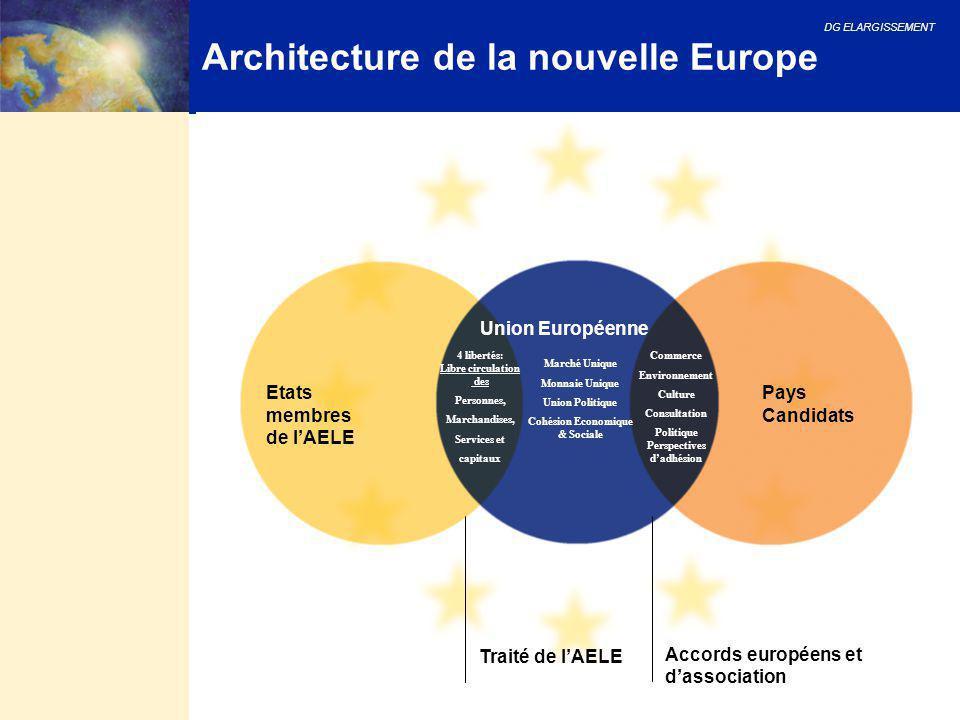 DG ELARGISSEMENT 15 Architecture de la nouvelle Europe Accords européens et d'association Traité de l'AELE Pays Candidats Etats membres de l'AELE Unio