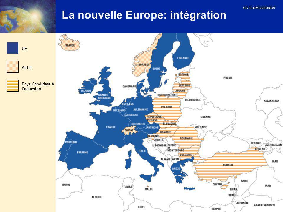 DG ELARGISSEMENT 16 La nouvelle Europe: intégration UE AELE Pays Candidats à l'adhésion