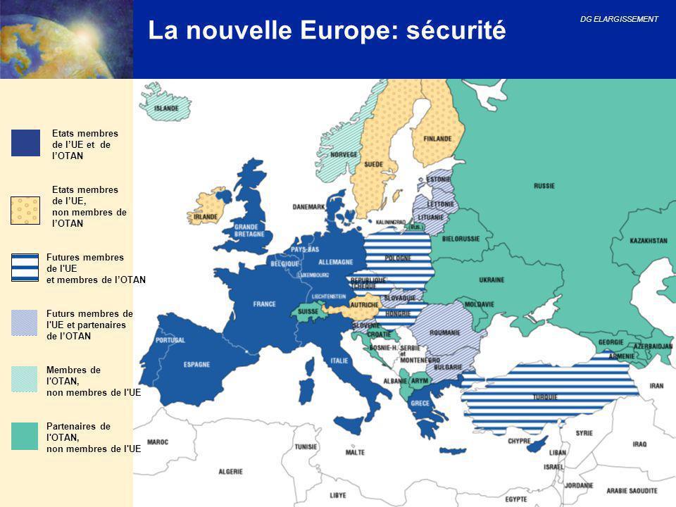 DG ELARGISSEMENT 17 La nouvelle Europe: sécurité Etats membres de l'UE et de l'OTAN Etats membres de l'UE, non membres de l'OTAN Futurs membres de l'U