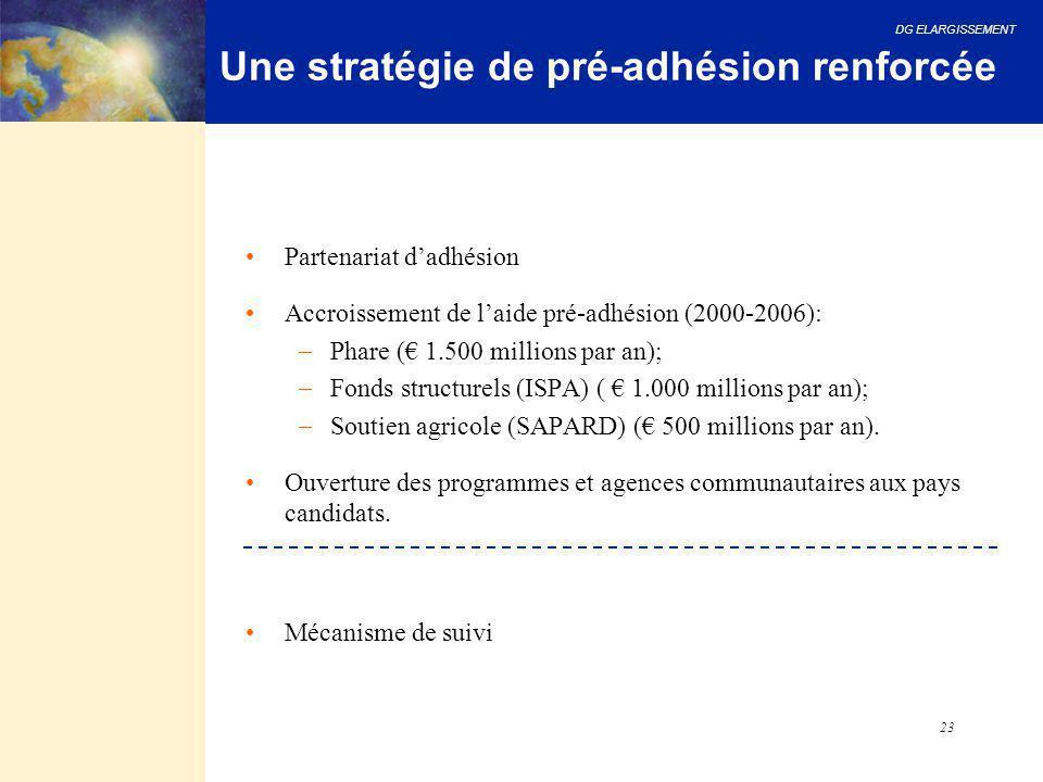 DG ELARGISSEMENT 23 Une stratégie de pré-adhésion renforcée Partenariat d'adhésion Accroissement de l'aide pré-adhésion (2000-2006):  Phare (€ 1.500