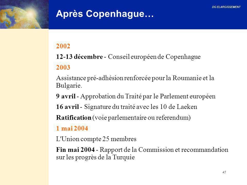 DG ELARGISSEMENT 45 Après Copenhague… 2002 12-13 décembre - Conseil européen de Copenhague 2003 Assistance pré-adhésion renforcée pour la Roumanie et