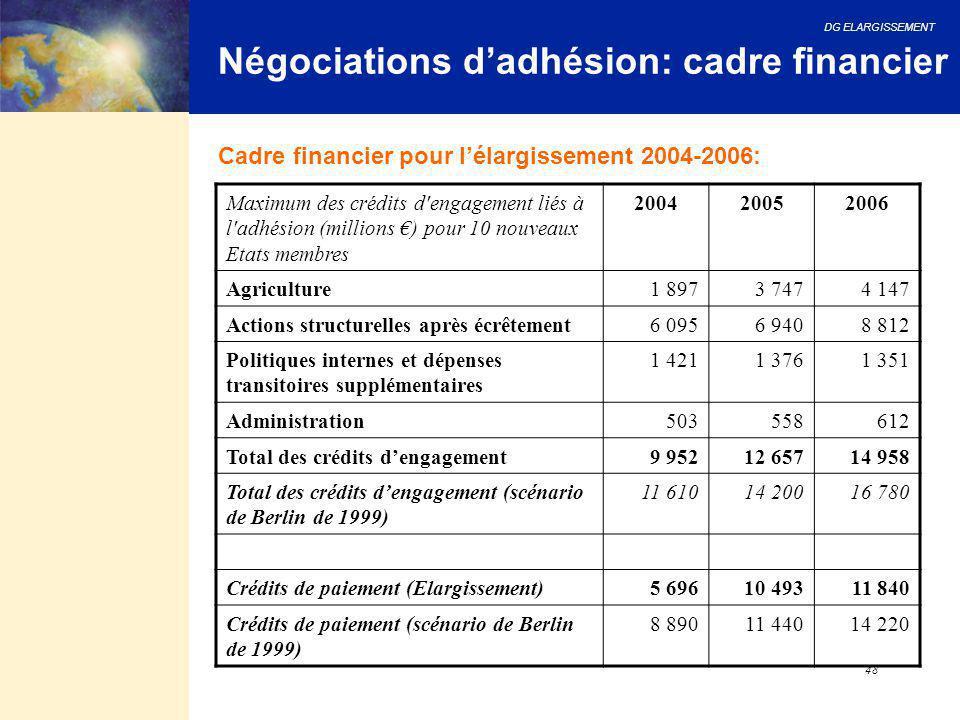 DG ELARGISSEMENT 48 Négociations d'adhésion: cadre financier Cadre financier pour l'élargissement 2004-2006: Maximum des crédits d'engagement liés à l