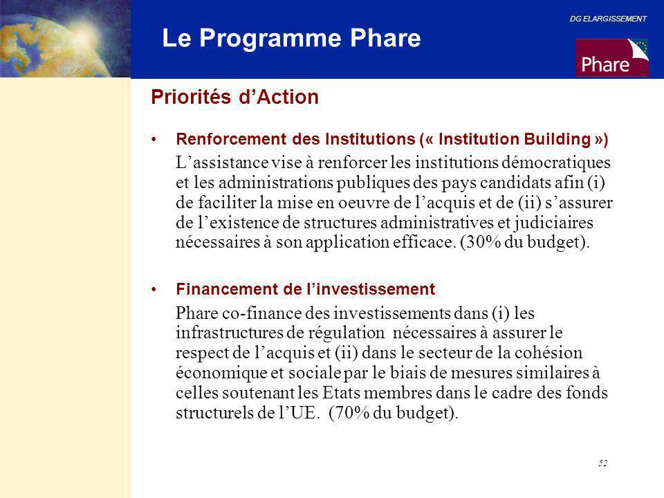 DG ELARGISSEMENT 52 Le Programme Phare Priorités d'Action Renforcement des Institutions (« Institution Building ») L'assistance vise à renforcer les i