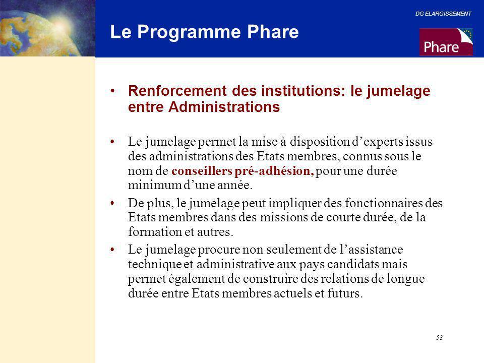 DG ELARGISSEMENT 53 Le Programme Phare Renforcement des institutions: le jumelage entre Administrations Le jumelage permet la mise à disposition d'exp