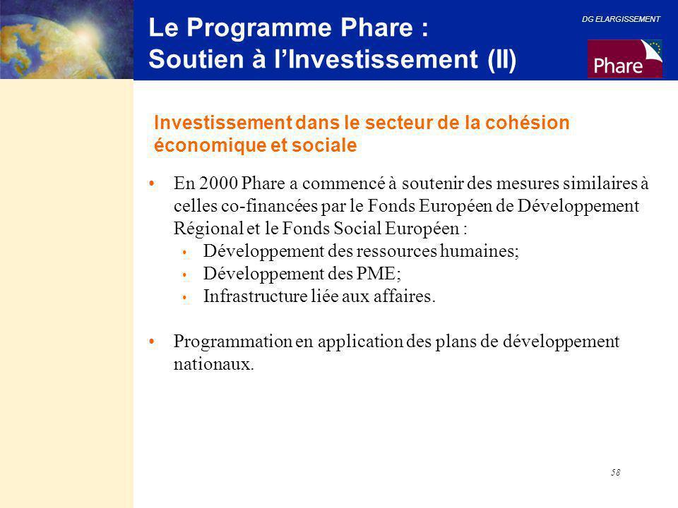 DG ELARGISSEMENT 58 Le Programme Phare : Soutien à l'Investissement (II) En 2000 Phare a commencé à soutenir des mesures similaires à celles co-financ