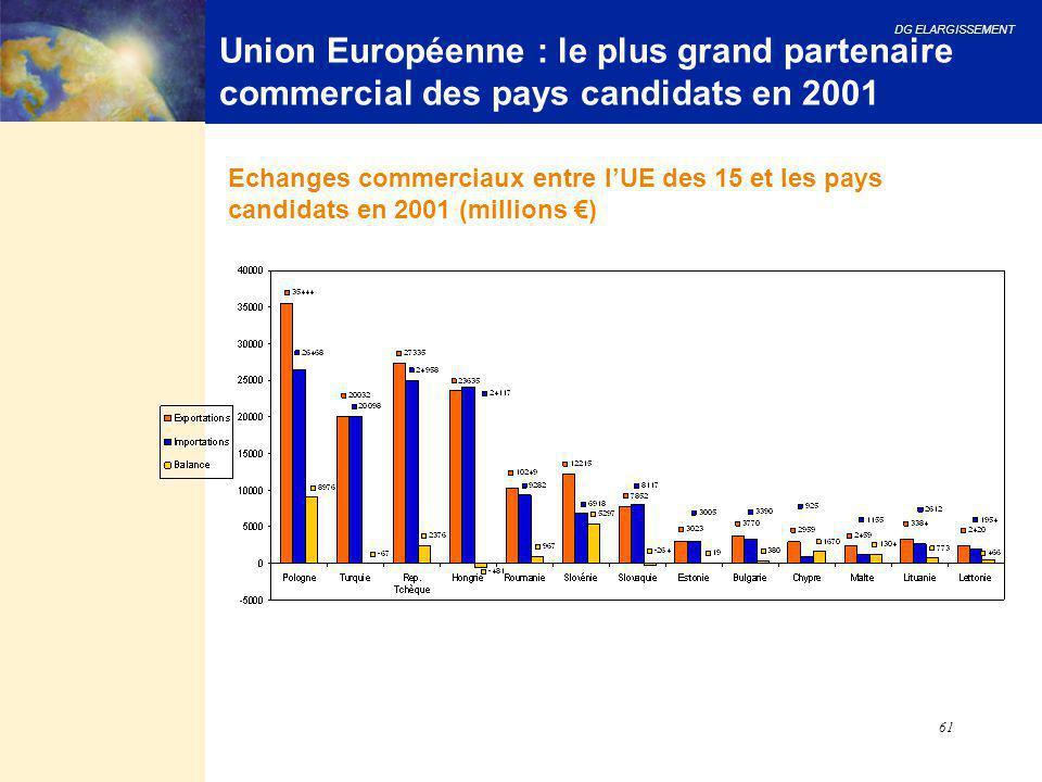 DG ELARGISSEMENT 61 Union Européenne : le plus grand partenaire commercial des pays candidats en 2001 Echanges commerciaux entre l'UE des 15 et les pa