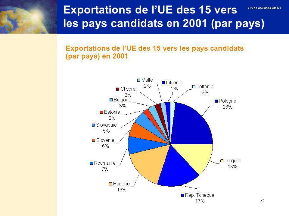 DG ELARGISSEMENT 62 Exportations de l'UE des 15 vers les pays candidats en 2001 (par pays) Exportations de l'UE des 15 vers les pays candidats (par pa