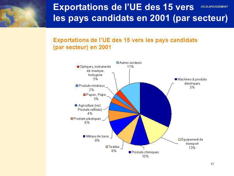 DG ELARGISSEMENT 63 Exportations de l'UE des 15 vers les pays candidats en 2001 (par secteur) Exportations de l'UE des 15 vers les pays candidats (par