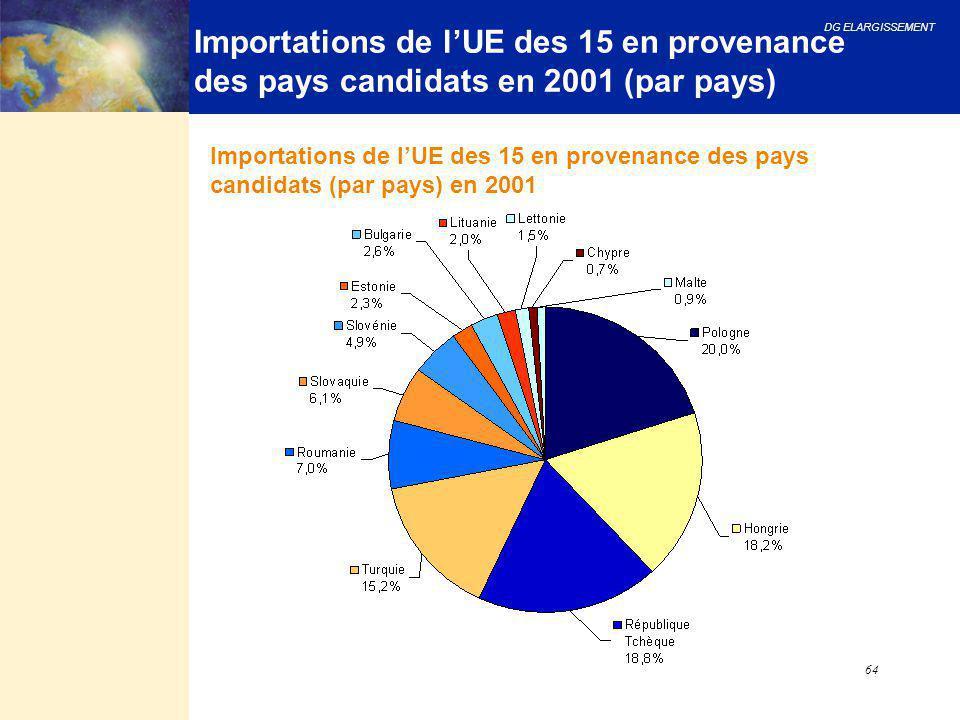 DG ELARGISSEMENT 64 Importations de l'UE des 15 en provenance des pays candidats en 2001 (par pays) Importations de l'UE des 15 en provenance des pays