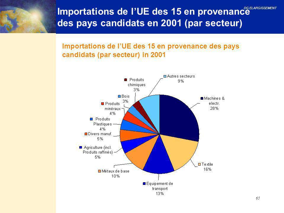 DG ELARGISSEMENT 65 Importations de l'UE des 15 en provenance des pays candidats en 2001 (par secteur) Importations de l'UE des 15 en provenance des p