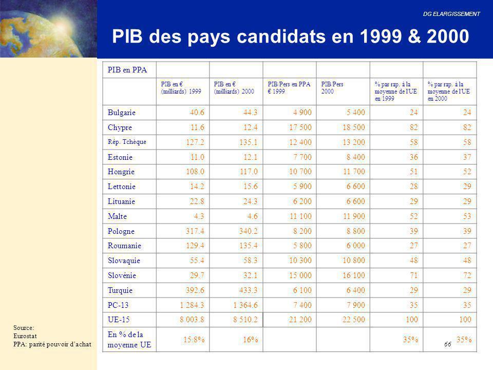 DG ELARGISSEMENT 66 PIB des pays candidats en 1999 & 2000 Source: Eurostat PPA: parité pouvoir d'achat PIB en PPA PIB en € (milliards) 1999 PIB en € (
