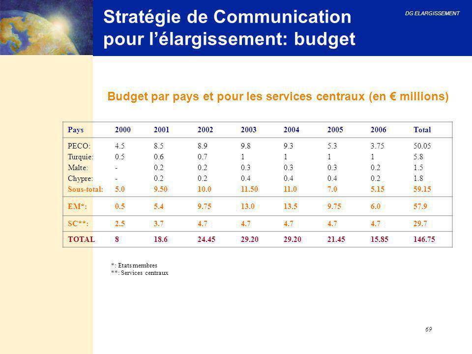 DG ELARGISSEMENT 69 Stratégie de Communication pour l'élargissement: budget Budget par pays et pour les services centraux (en € millions) *: Etats mem