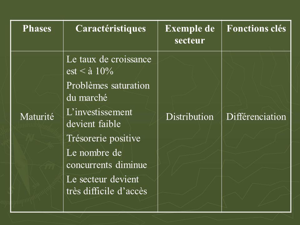 PhasesCaractéristiquesExemple de secteur Fonctions clés Maturité Le taux de croissance est < à 10% Problèmes saturation du marché L'investissement dev