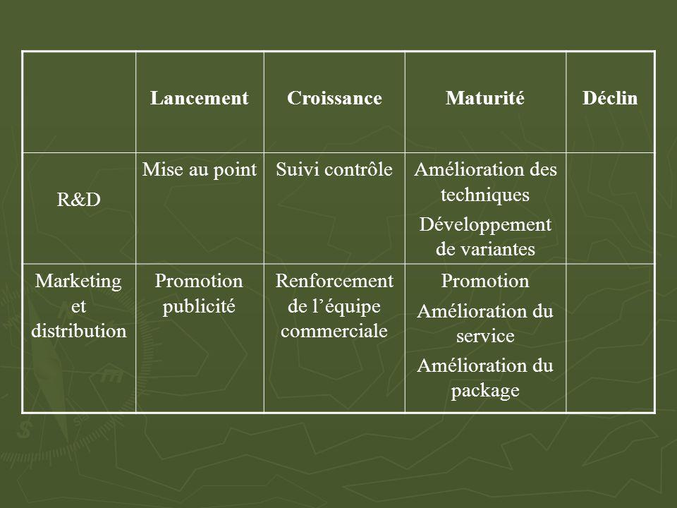 LancementCroissanceMaturitéDéclin R&D Mise au pointSuivi contrôleAmélioration des techniques Développement de variantes Marketing et distribution Prom