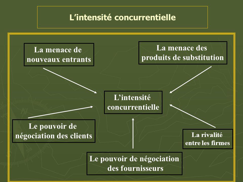 L'intensité concurrentielle La menace de nouveaux entrants La menace des produits de substitution L'intensité concurrentielle Le pouvoir de négociatio