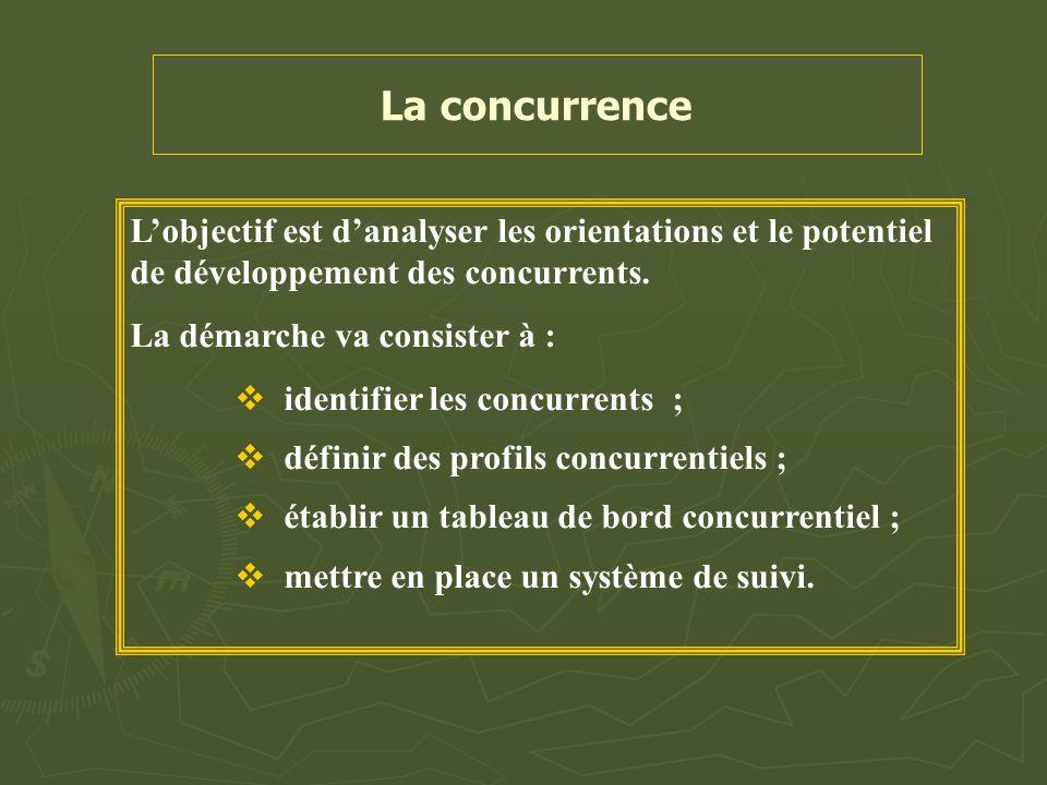 La concurrence L'objectif est d'analyser les orientations et le potentiel de développement des concurrents. La démarche va consister à :  identifier