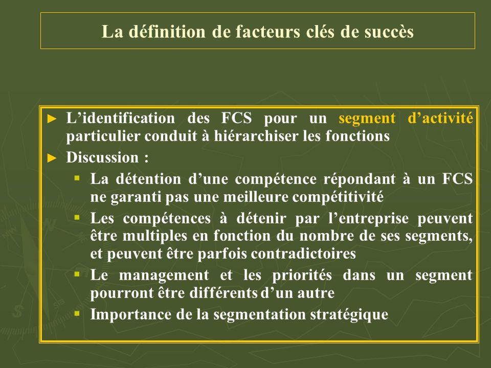 La définition de facteurs clés de succès ► ► L'identification des FCS pour un segment d'activité particulier conduit à hiérarchiser les fonctions ► ►