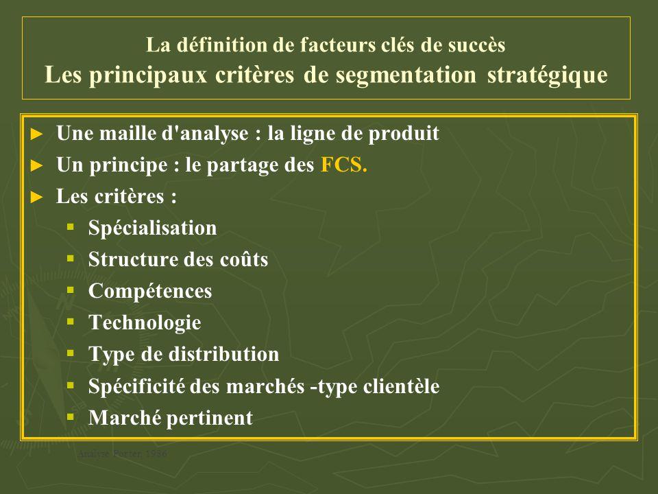 La définition de facteurs clés de succès Les principaux critères de segmentation stratégique ► ► Une maille d'analyse : la ligne de produit ► ► Un pri