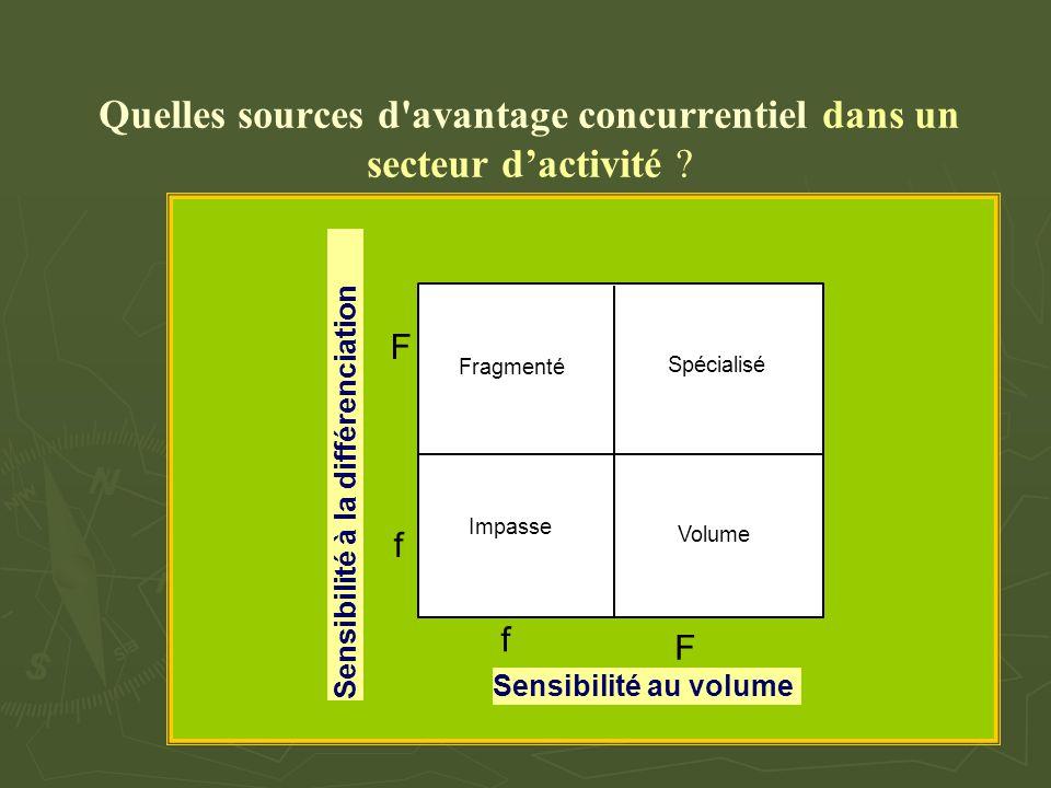 Quelles sources d'avantage concurrentiel dans un secteur d'activité ? Fragmenté Spécialisé Impasse Volume Sensibilité au volume f F Sensibilité à la d