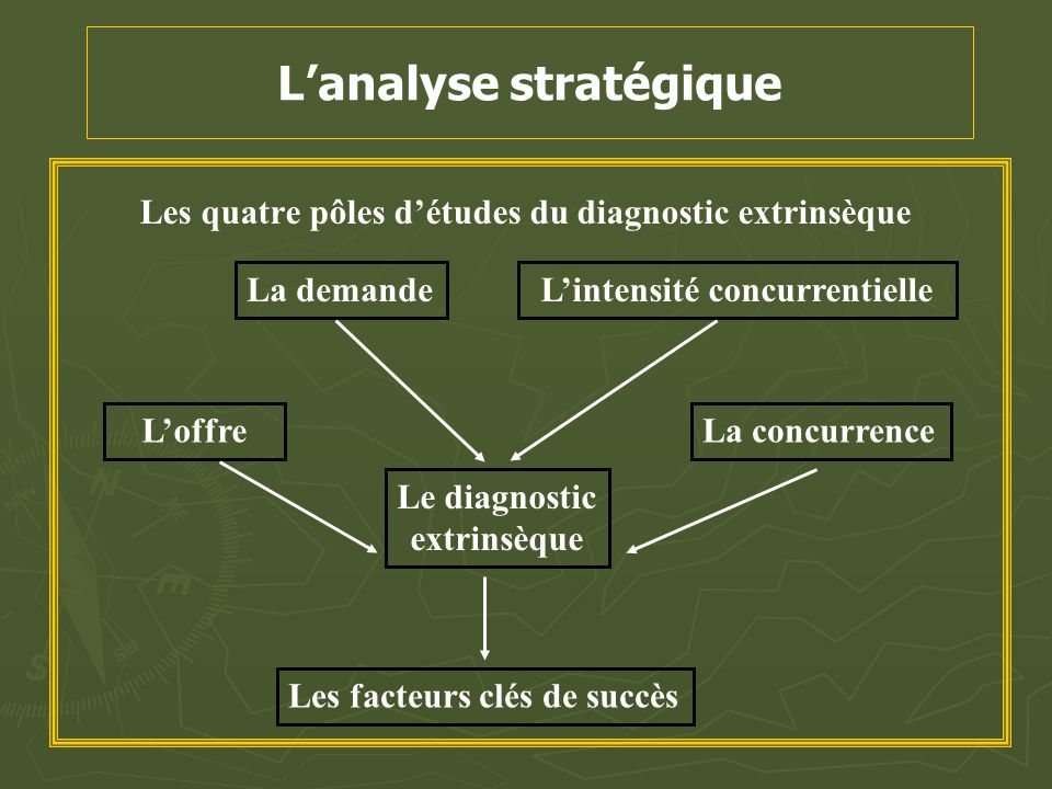 L'analyse stratégique Les quatre pôles d'études du diagnostic extrinsèque L'offre La demandeL'intensité concurrentielle Le diagnostic extrinsèque Les