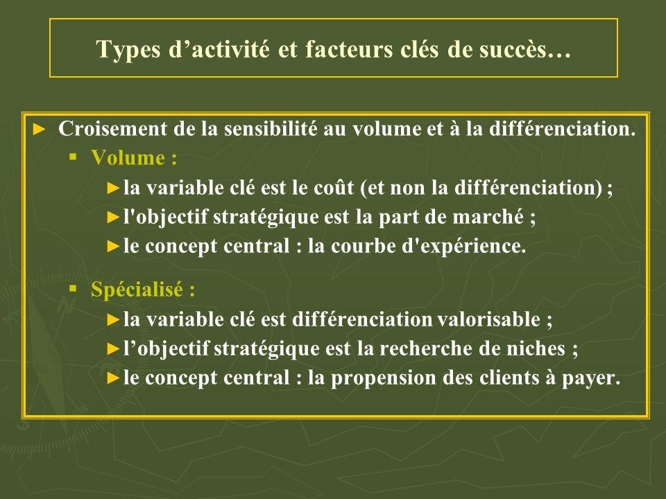 Types d'activité et facteurs clés de succès… ► ► Croisement de la sensibilité au volume et à la différenciation.   Volume : ► ► la variable clé est
