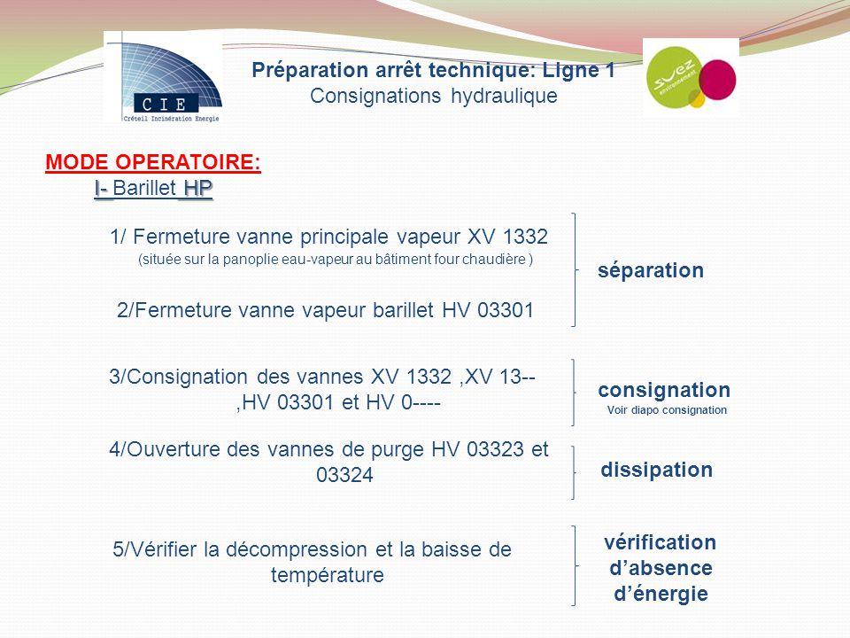 MODE OPERATOIRE: I- HP I- Barillet HP 1/ Fermeture vanne principale vapeur XV 1332 (située sur la panoplie eau-vapeur au bâtiment four chaudière ) 2/F