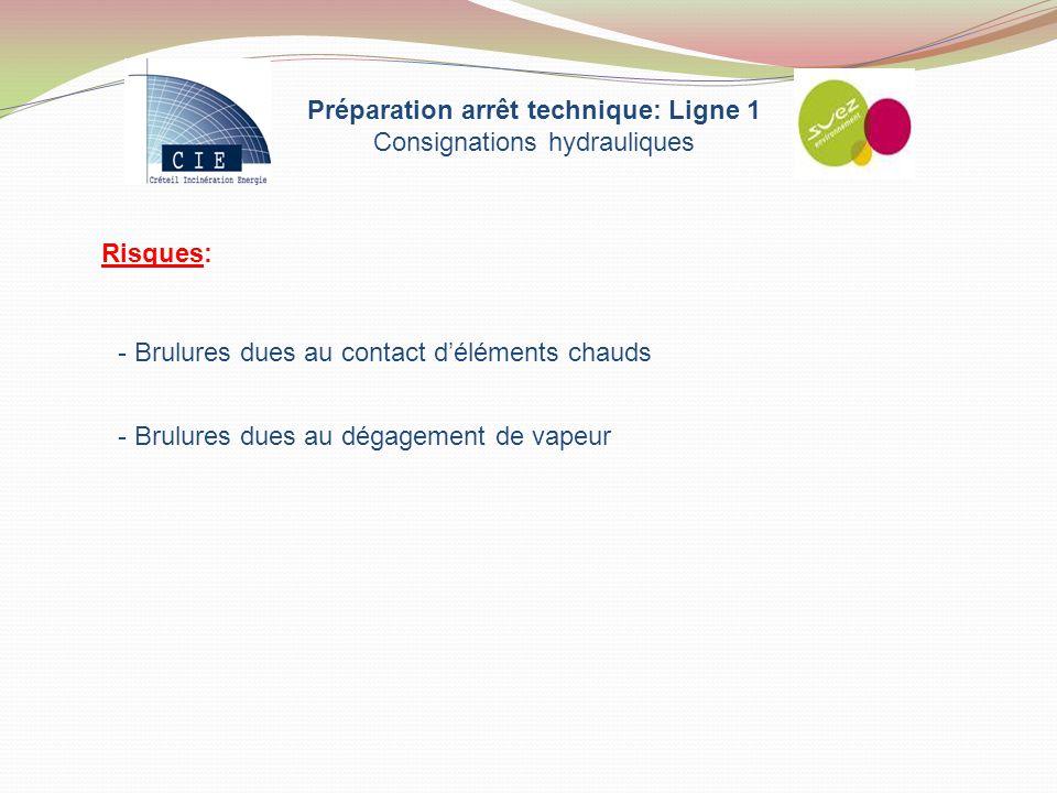 Préparation arrêt technique: Ligne 1 Consignations hydrauliques Risques: - Brulures dues au contact d'éléments chauds - Brulures dues au dégagement de