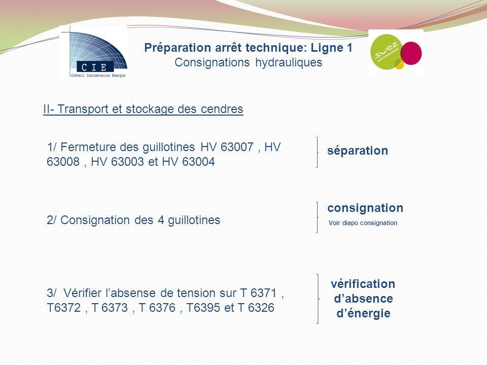 Préparation arrêt technique: Ligne 1 Consignations hydrauliques II- Transport et stockage des cendres 1/ Fermeture des guillotines HV 63007, HV 63008,