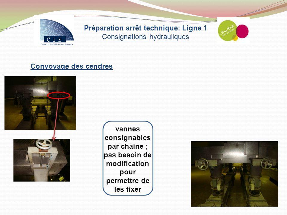 Préparation arrêt technique: Ligne 1 Consignations hydrauliques Convoyage des cendres vannes consignables par chaine ; pas besoin de modification pour