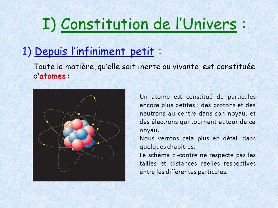 I) Constitution de l'Univers : 1) Depuis l'infiniment petit : Toute la matière, qu'elle soit inerte ou vivante, est constituée d'atomes : Un atome est