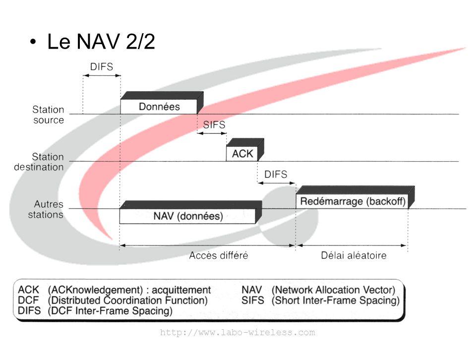 http://www.labo-wireless.com L'algorithme de Backoff –Résout le problème de transmissions simultanées de différentes stations.