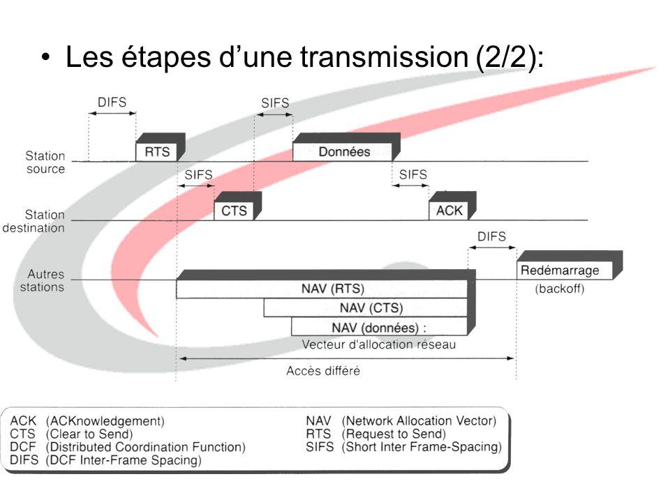 http://www.labo-wireless.com Problème de la station cachée –Deux station d'un BSS entendent nécessairement l'AP, mais peuvent ne pas s'entendre mutuellement.
