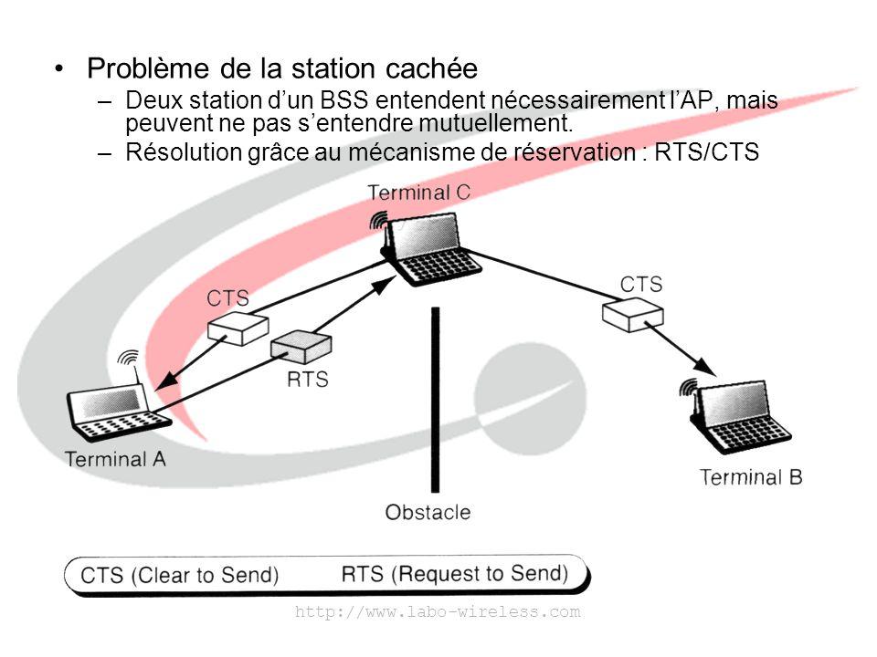 http://www.labo-wireless.com L'IEEE 802.11 et le saut de fréquence –L'IEEE 802.11 utilise un système à saut de fréquence (Frequency Hopping) qui change de fréquence toutes les 20 ms.