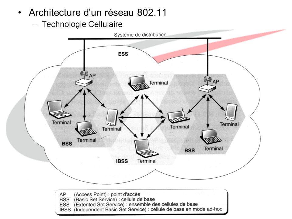 http://www.labo-wireless.com Deux modes de fonctionnement –Infrastructure Ensemble de terminaux reliés à un Access Point (AP).