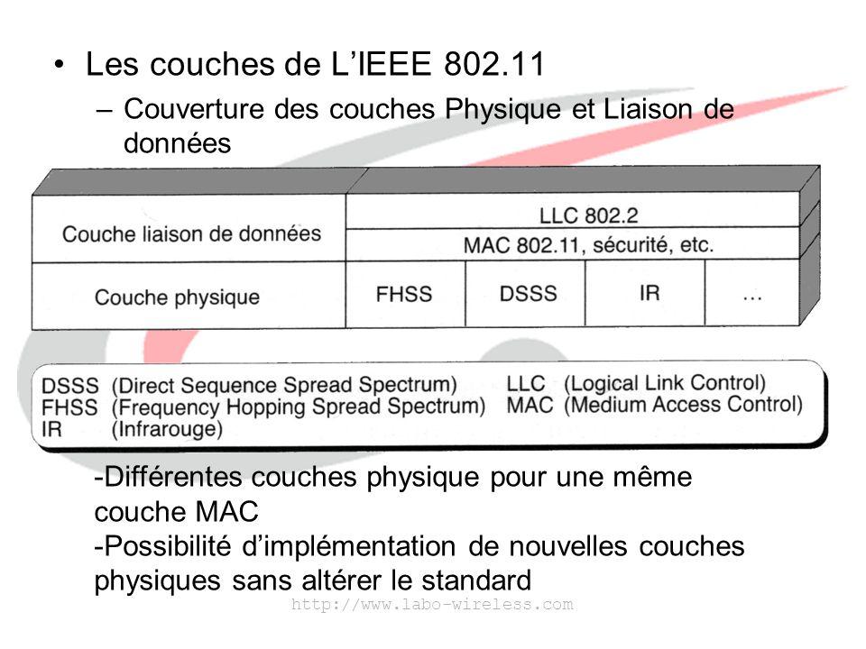 http://www.labo-wireless.com La couche physique est composée de deux sous-couches : –PMD (Physical Medium Dependant) Encodage des données, émission.