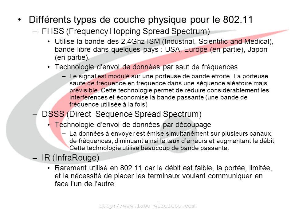 http://www.labo-wireless.com Les débits du 802.11 des différents types de couches physique.