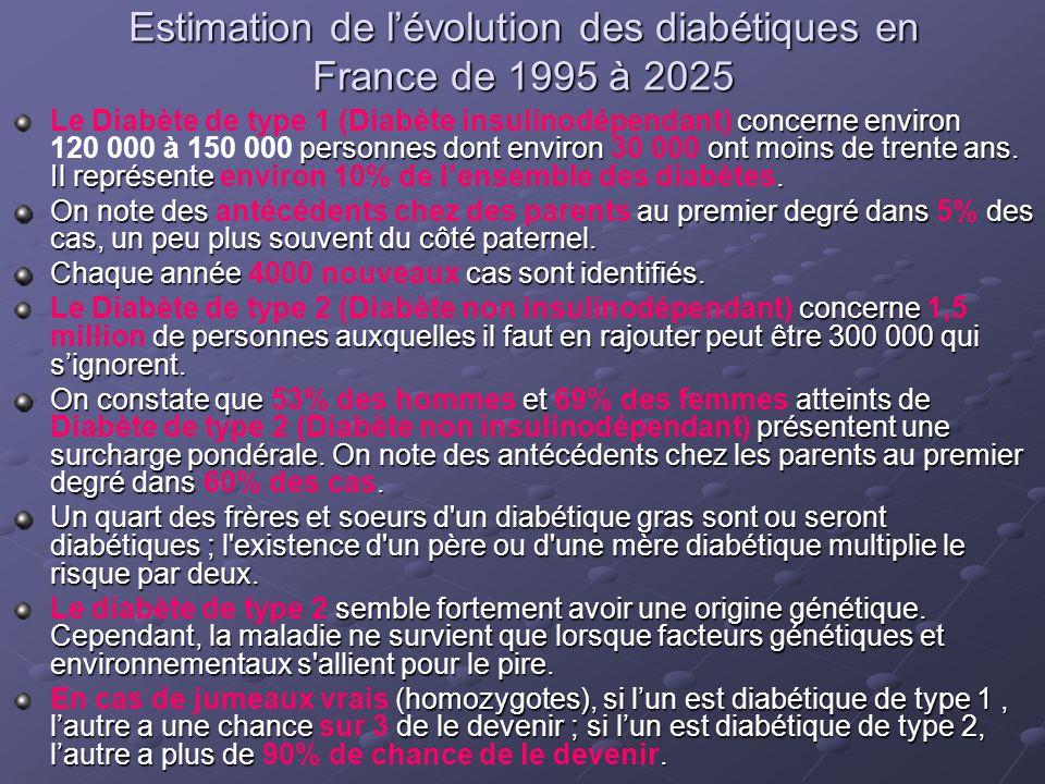 Estimation de l'évolution des diabétiques en France de 1995 à 2025 concerne environ personnes dont environ ont moins de trente ans. Il représente. Le