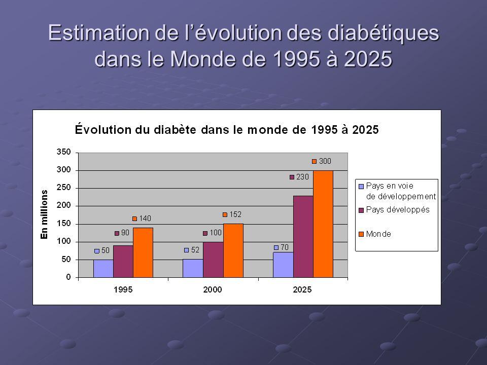 Estimation de l'évolution des diabétiques dans le Monde de 1995 à 2025