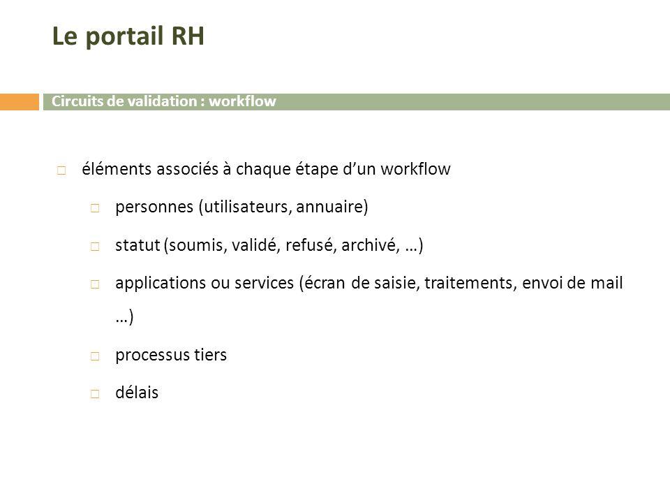 Le portail RH  éléments associés à chaque étape d'un workflow  personnes (utilisateurs, annuaire)  statut (soumis, validé, refusé, archivé, …)  applications ou services (écran de saisie, traitements, envoi de mail …)  processus tiers  délais Circuits de validation : workflow