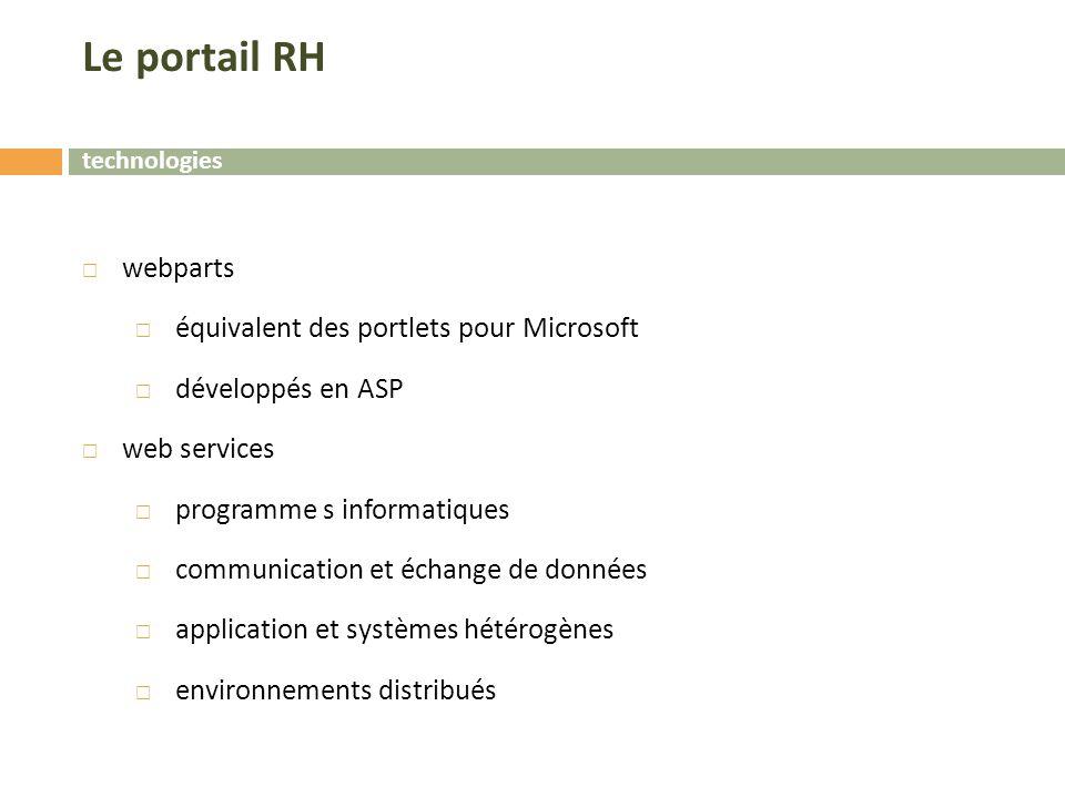 Le portail RH  webparts  équivalent des portlets pour Microsoft  développés en ASP  web services  programme s informatiques  communication et échange de données  application et systèmes hétérogènes  environnements distribués technologies