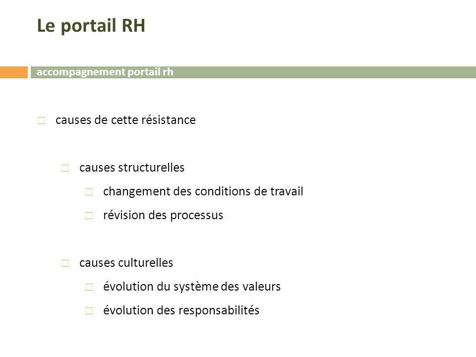 accompagnement portail rh  causes de cette résistance  causes structurelles  changement des conditions de travail  révision des processus  causes culturelles  évolution du système des valeurs  évolution des responsabilités Le portail RH